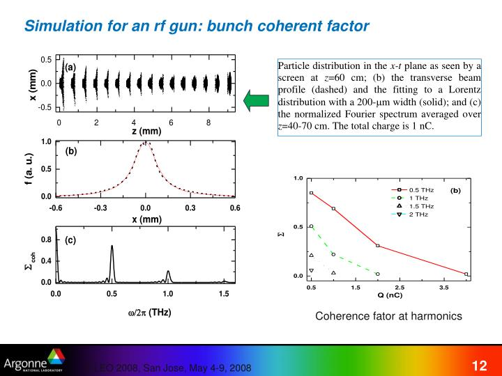 Simulation for an rf gun: bunch coherent factor
