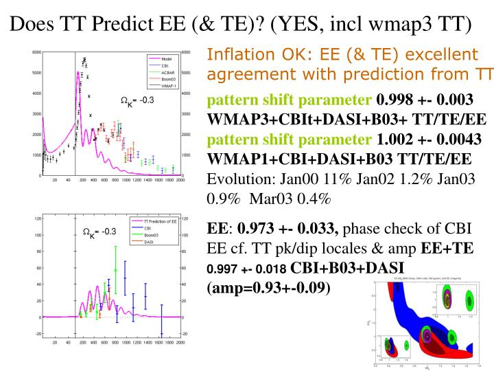 Does TT Predict EE (& TE)? (YES, incl wmap3 TT)