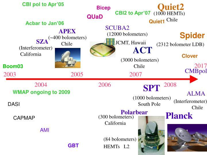 CBI pol to Apr'05