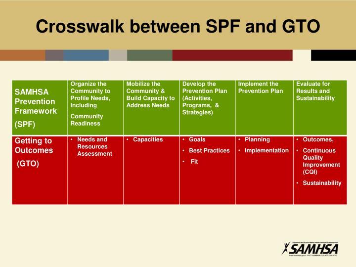 Crosswalk between SPF and GTO
