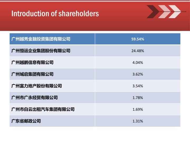Introduction of shareholders