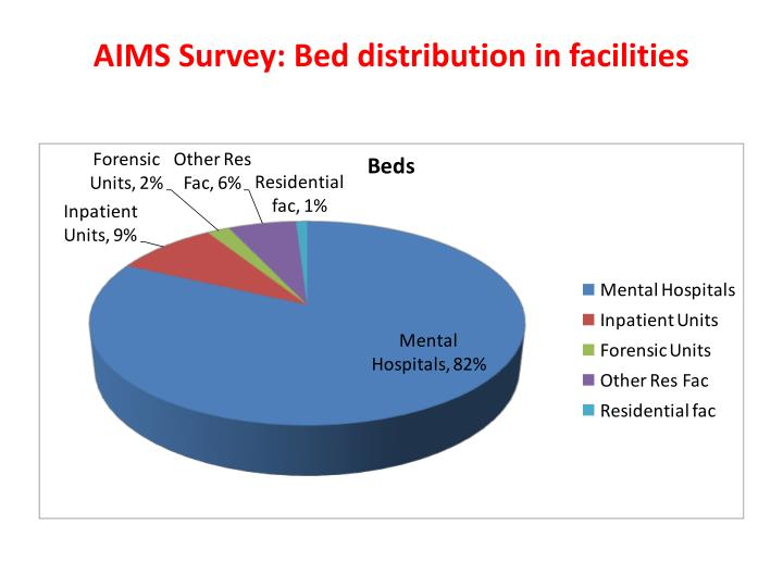 AIMS Survey: Bed distribution in facilities