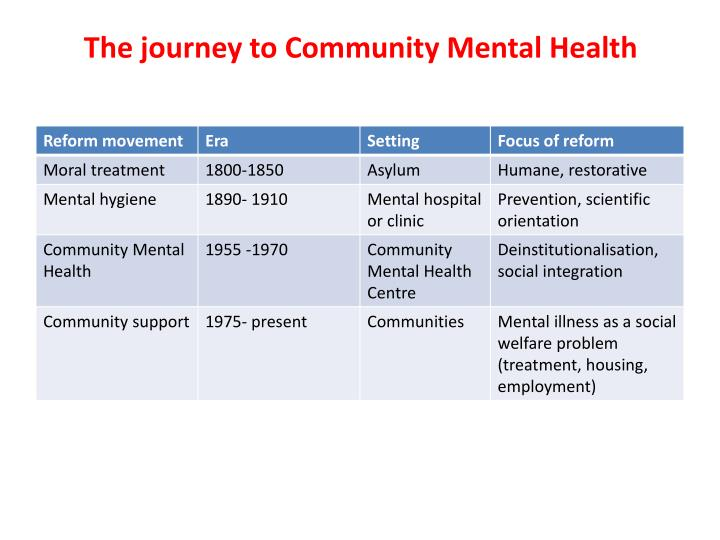 The journey to Community Mental Health