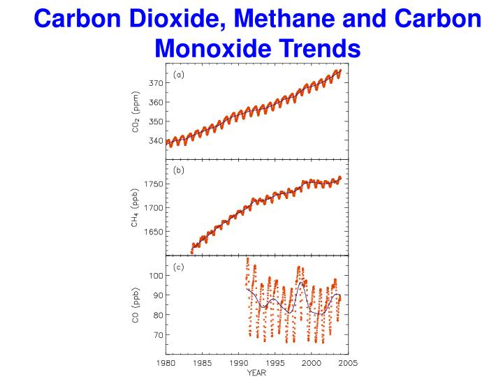 Carbon Dioxide, Methane and Carbon Monoxide Trends