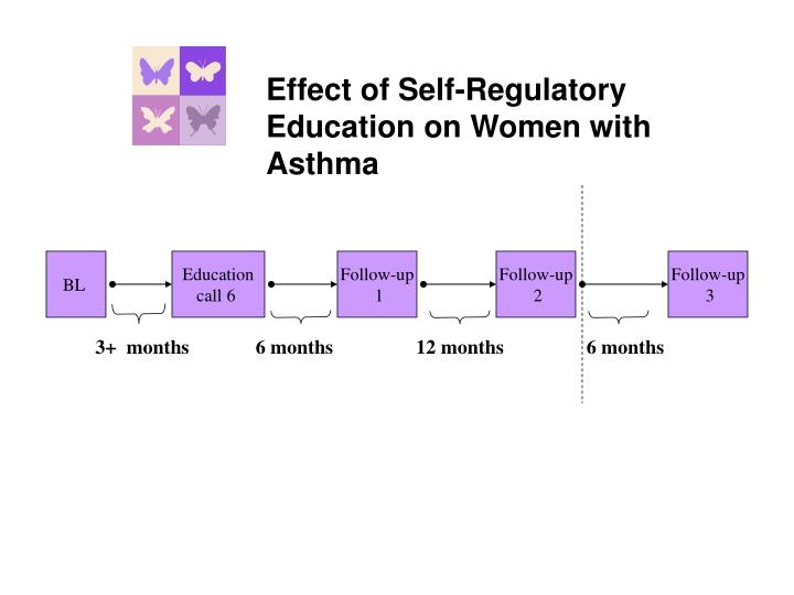 Effect of Self-Regulatory Education on Women with Asthma