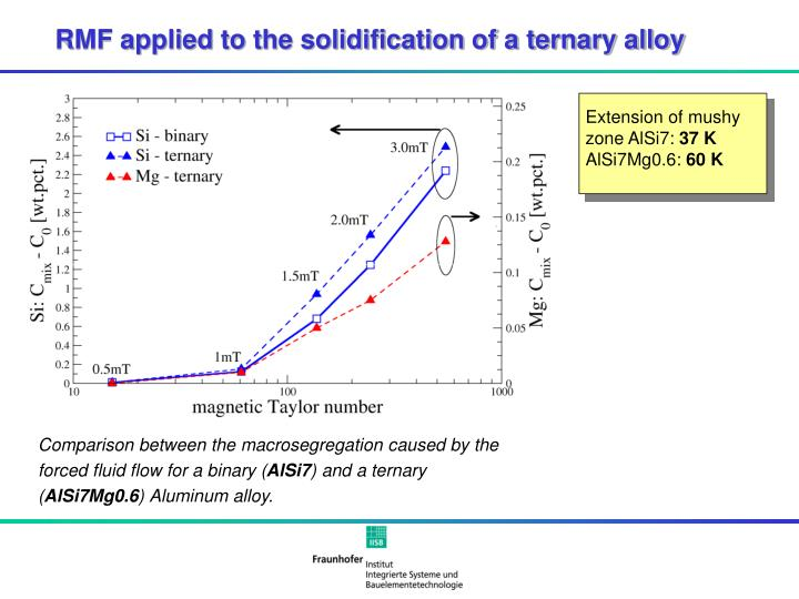 RMF applied to the solidification of a ternary alloy
