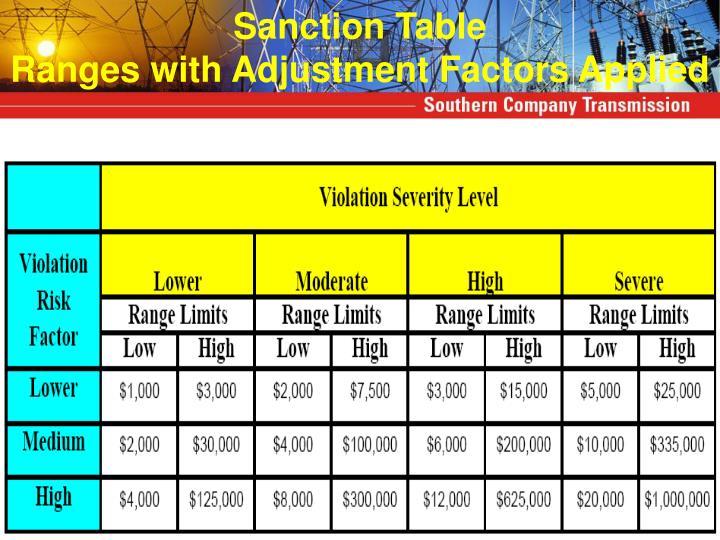 Sanction Table