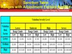sanction table ranges with adjustment factors applied