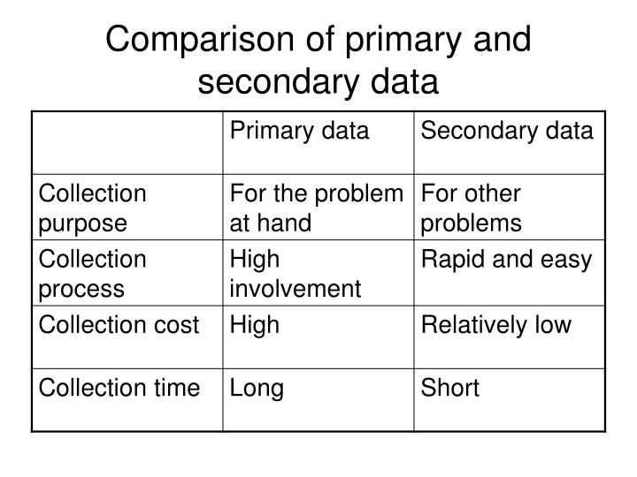 Comparison of primary and secondary data