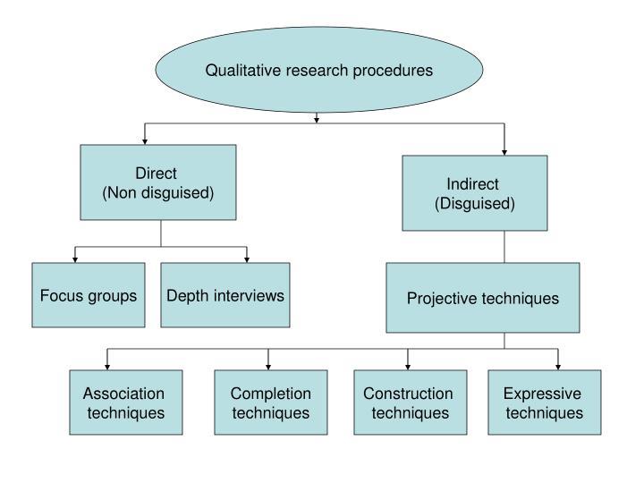 Qualitative research procedures