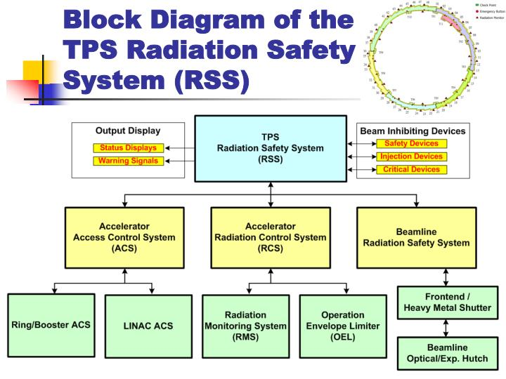 safety system diagram ppt radiation protection     time     distance     shielding  ppt radiation protection     time     distance     shielding