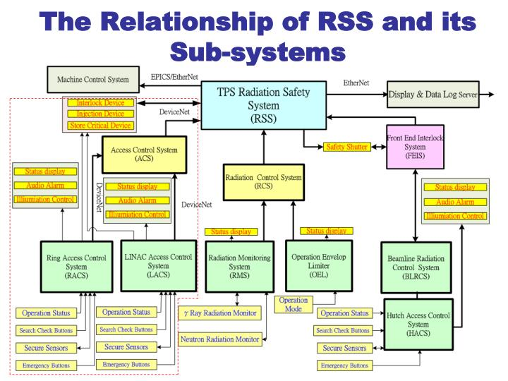 systems and sub systems inter relationships Start studying ais chap 1 learn interrelationships a subsystem is a component of a system subsystem can be further divided into its component parts.