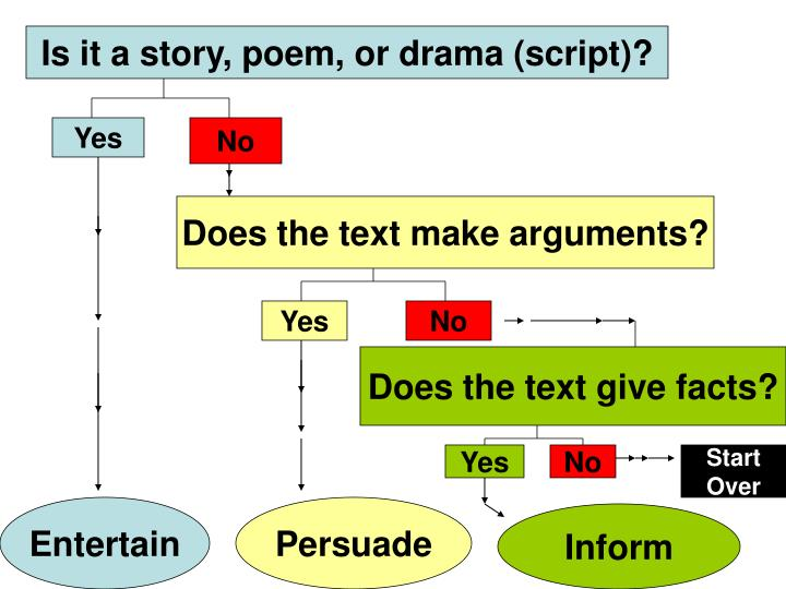 Is it a story, poem, or drama (script)?