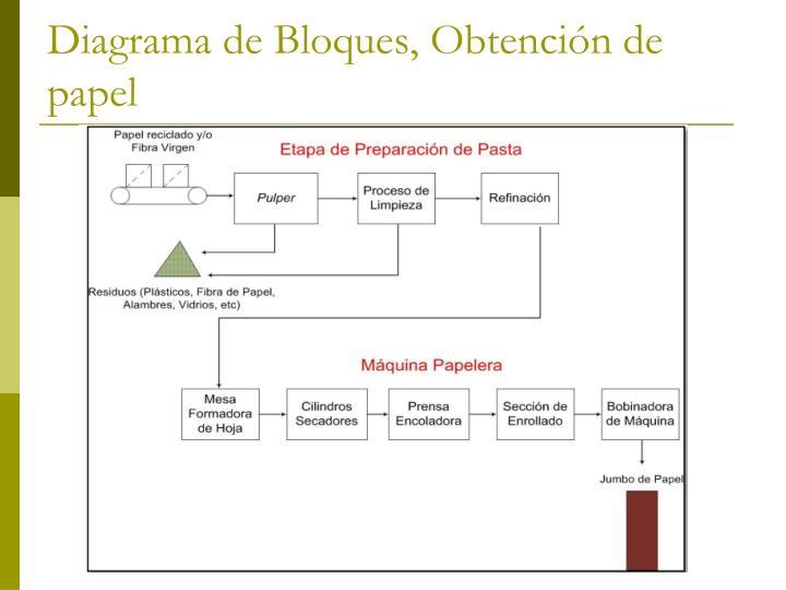 Diagrama de Bloques, Obtención de papel