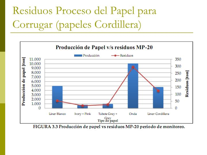Residuos Proceso del Papel para Corrugar (papeles Cordillera)
