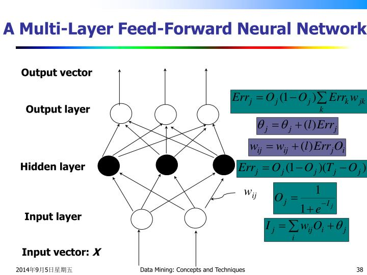 A Multi-Layer Feed-Forward Neural Network