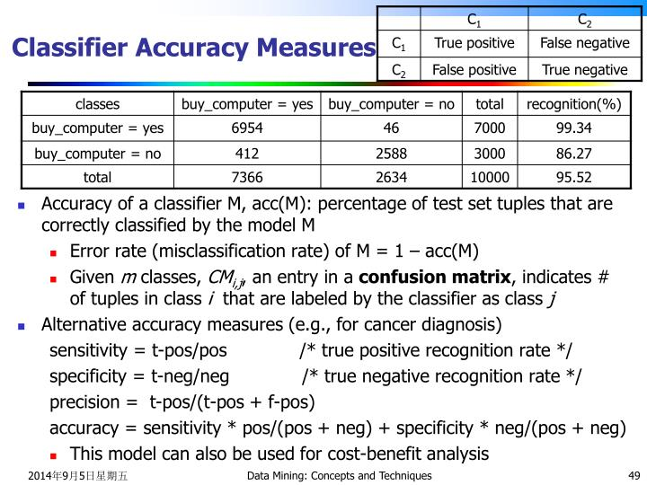 Classifier Accuracy Measures