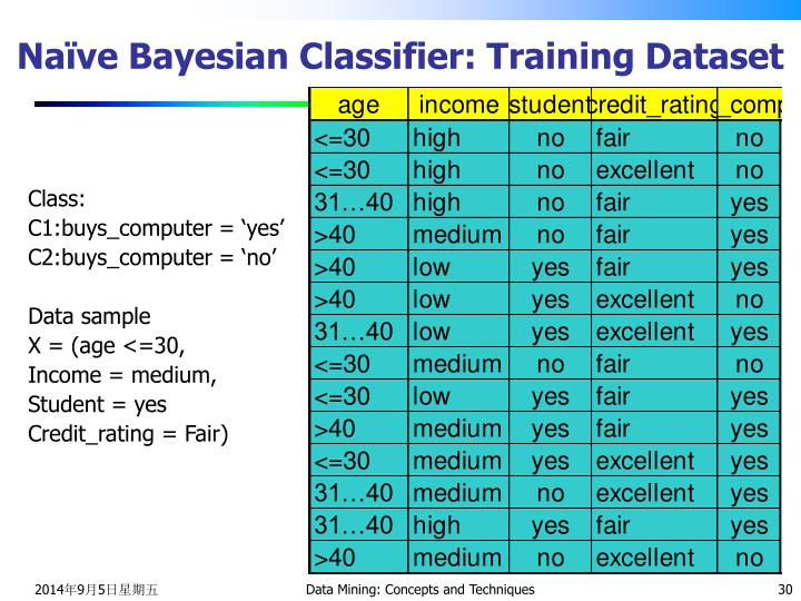 Naïve Bayesian Classifier: Training Dataset