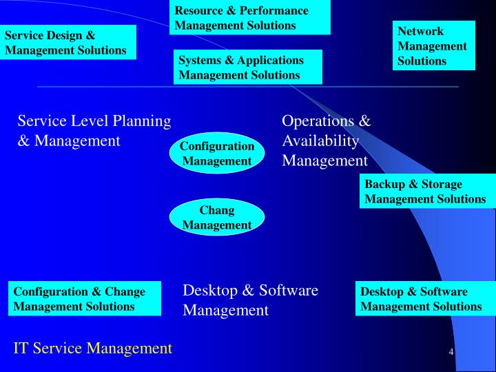 Resource & Performance Management Solutions