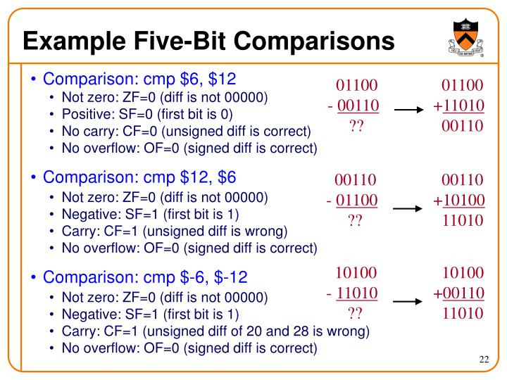 Example Five-Bit Comparisons