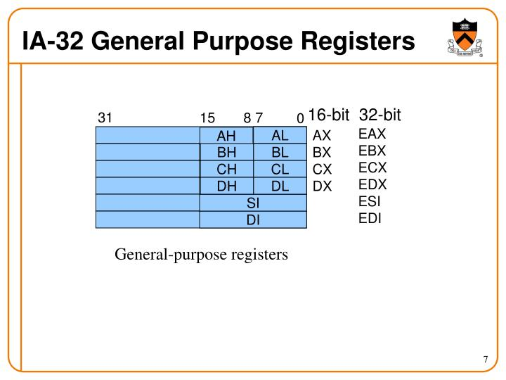 IA-32 General Purpose Registers