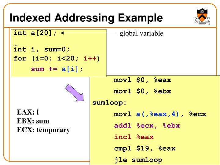 Indexed Addressing Example
