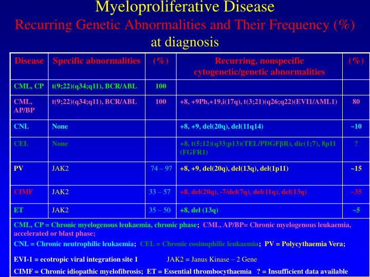 Myeloproliferative Disease
