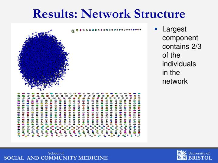 Results: Network Structure