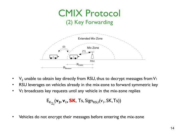 CMIX Protocol