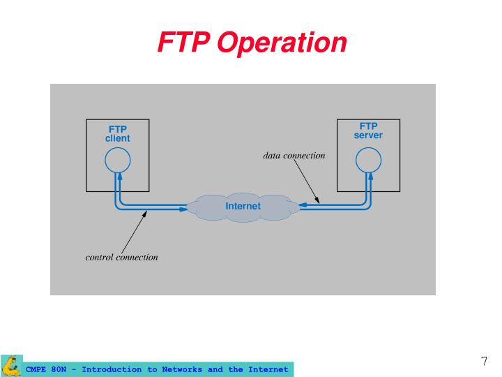 FTP Operation