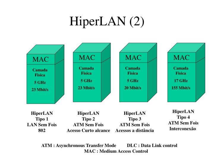 HiperLAN (2)