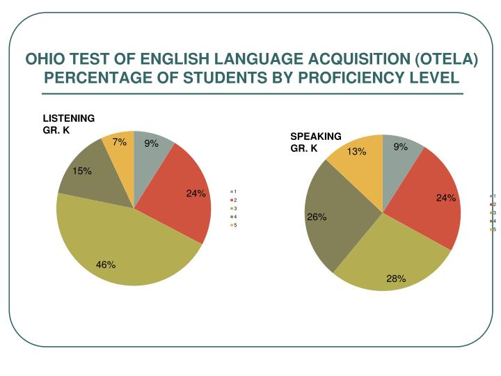OHIO TEST OF ENGLISH LANGUAGE ACQUISITION (OTELA)