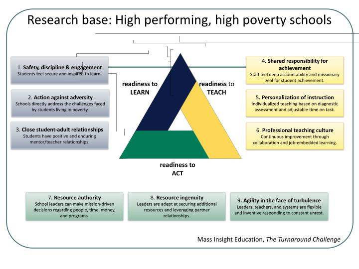 Research base: High performing, high poverty schools