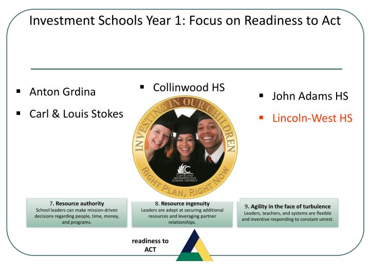 Investment Schools Year 1: Focus on Readiness to Act