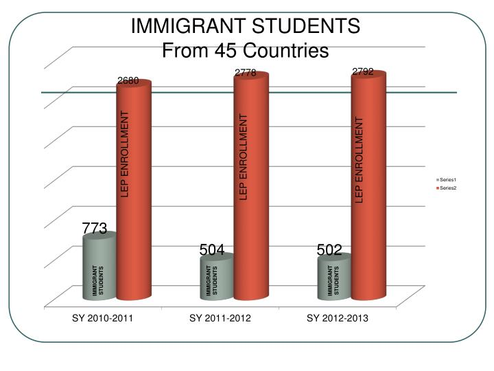 IMMIGRANT STUDENTS