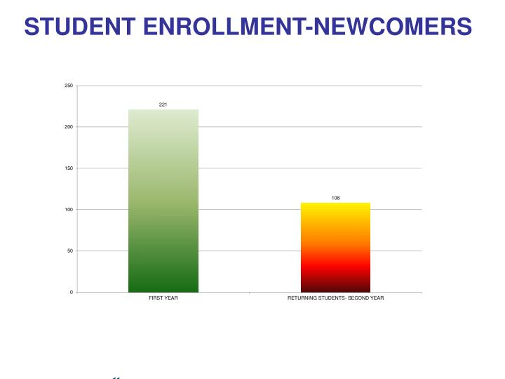 STUDENT ENROLLMENT-NEWCOMERS