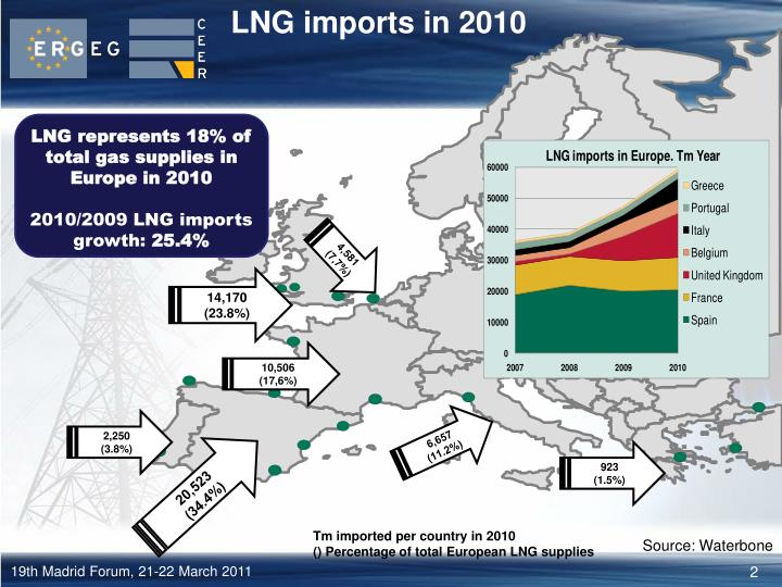 Lng imports in 2010