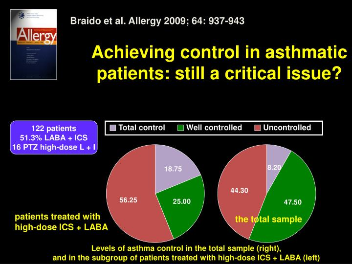Achieving control in asthmatic patients: still a critical issue?