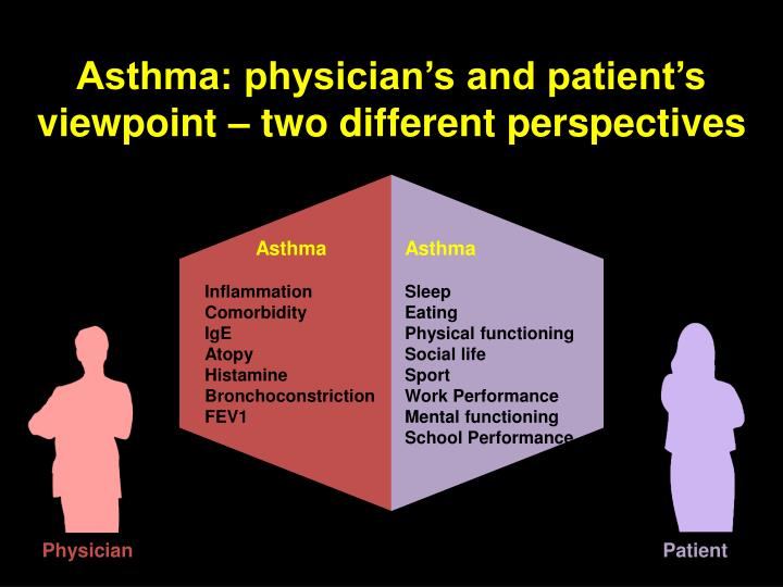 Asthma: physician's and patient's viewpoint – two different perspectives
