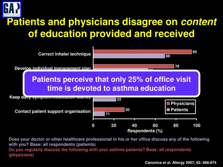 Patients and physicians disagree on