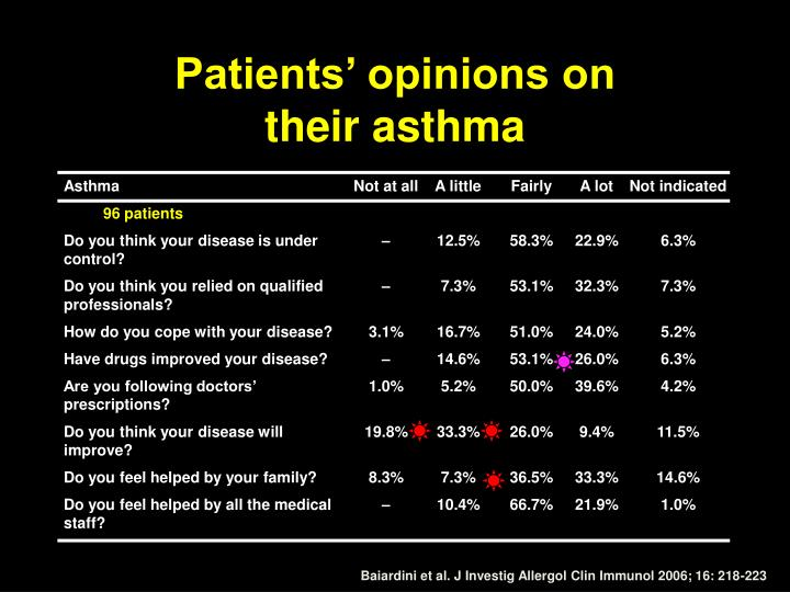 Patients' opinions on