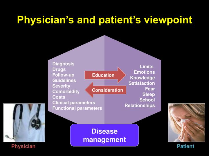Physician's and patient's viewpoint