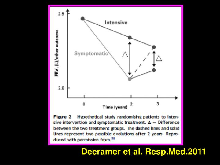 Decramer et al. Resp.Med.2011