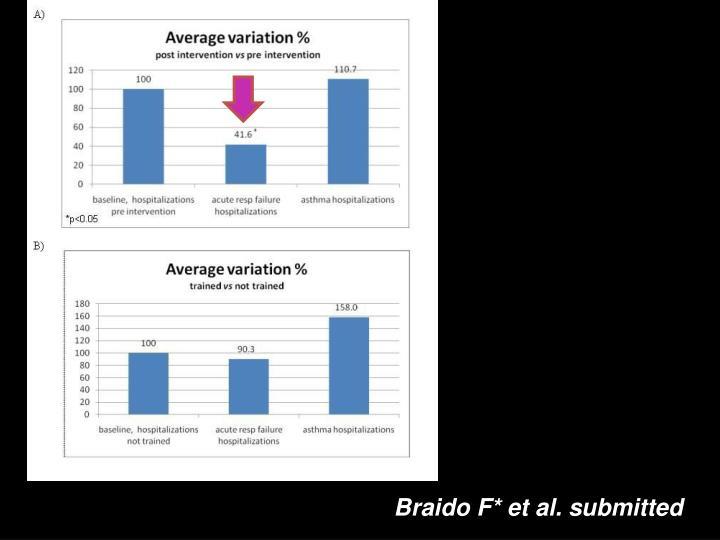 Braido F* et al. submitted