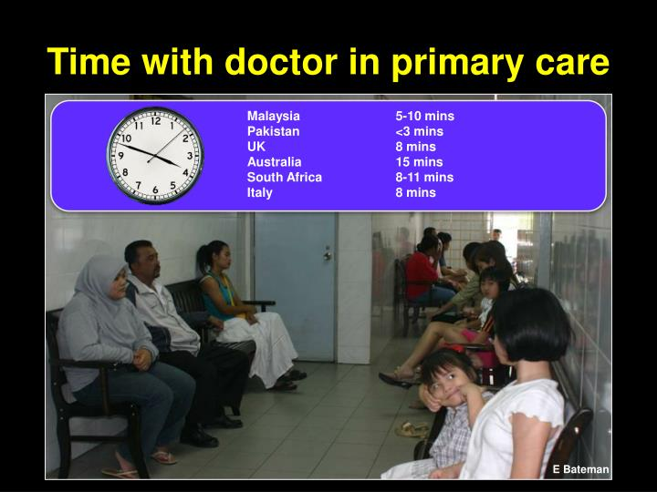 Time with doctor in primary care