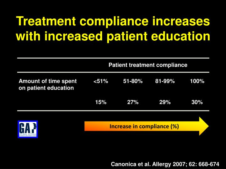 Treatment compliance increases with increased patient education