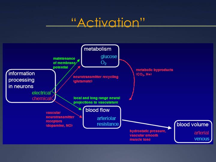 """Activation"""