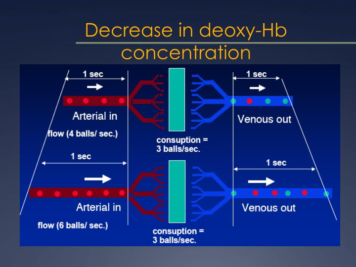 Decrease in deoxy-Hb concentration