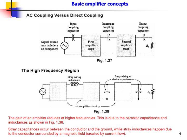 Basic amplifier concepts