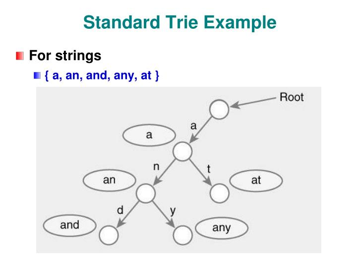 Standard Trie Example